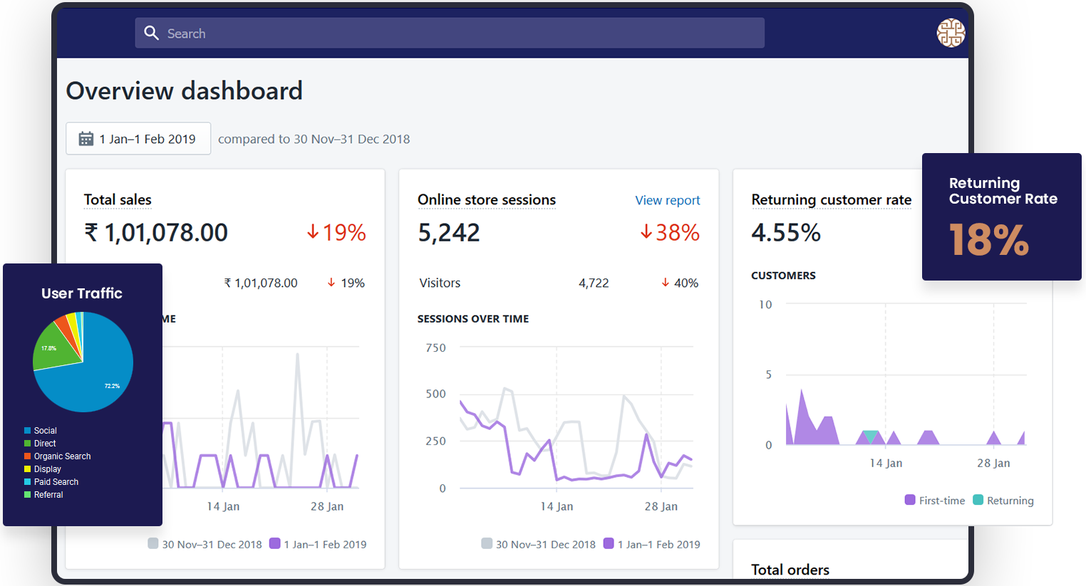Overview Dashboard & User Traffic